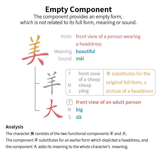 component_explanation__empty_component__v2-01